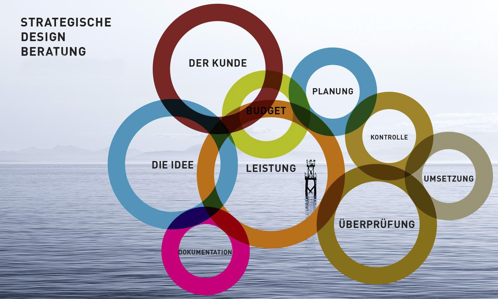 Strategische Design Beratung