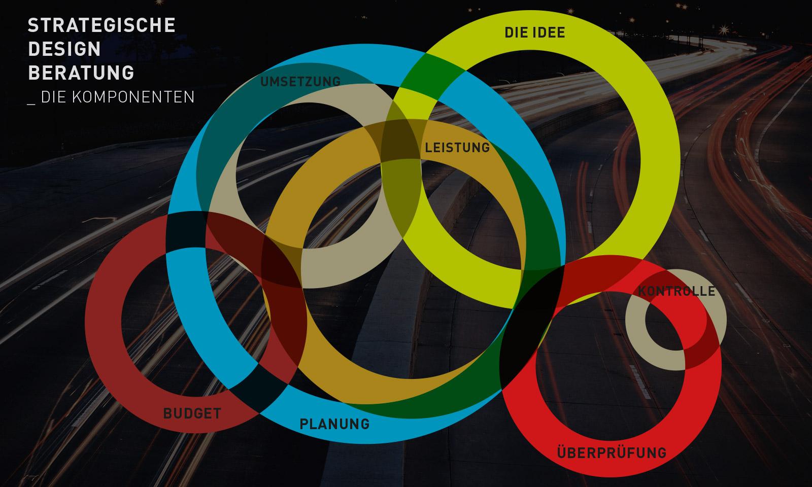 Strategische Design-Beratung