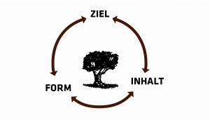 Ziel-Form-Inhalt-Ziel